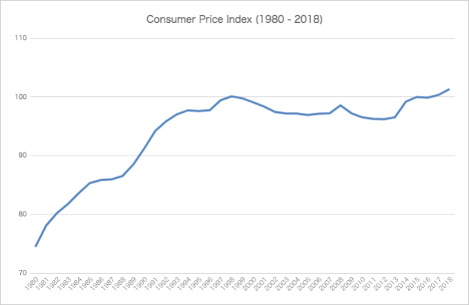 Consumer Price Index from 1980 to 2019